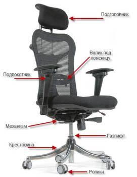 Выбор компьютерного кресла